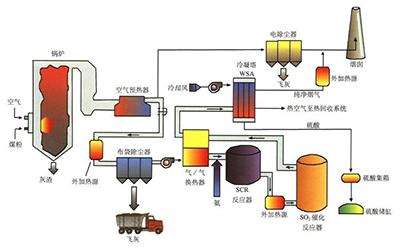 工业锅炉烟气SCR脱硝技术