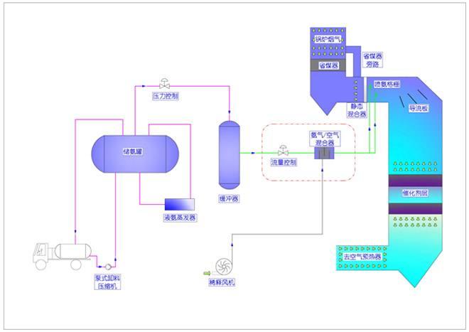 SCR系统高效烟气脱硝技术