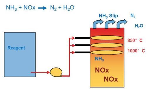脱硝技术SNCR模块优化方案
