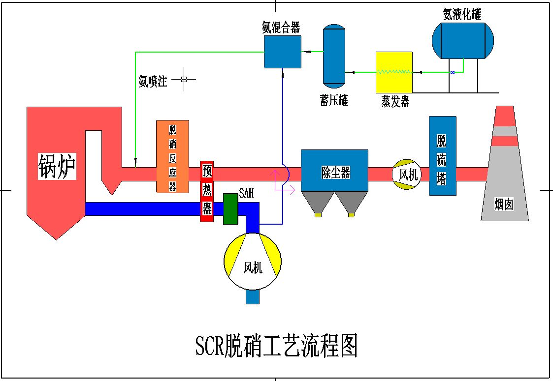 SCR脱硝技术在发电厂燃煤锅炉脱硝中的应用