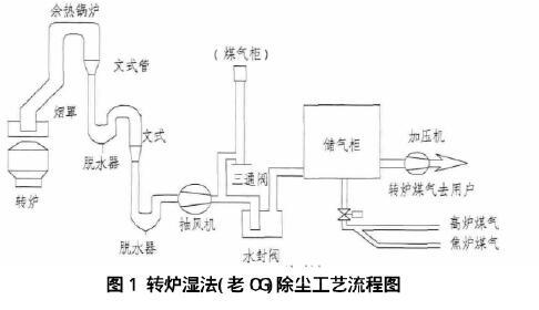 湿电除尘在转炉湿法除尘系统改造中的应用
